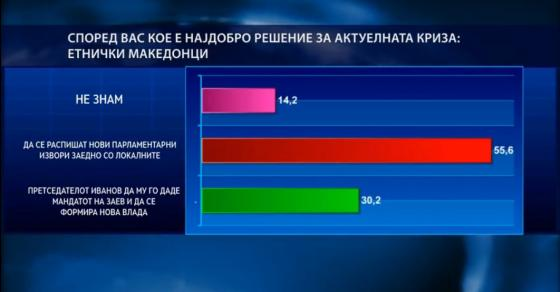 sekoj-vtor-makedonec-bara-izbori