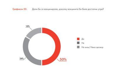 АНКЕТА: Секој втор Македонец не сака да се вакцинира, ако мора, нека е Фајзер